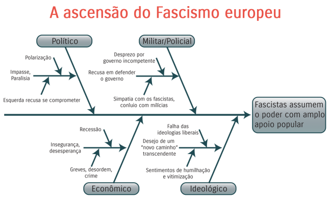 A ascensão do Fascismo europeu