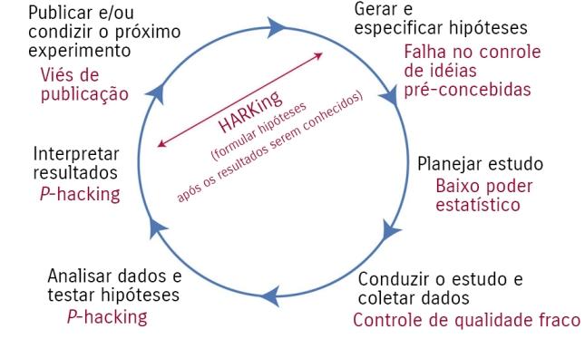 Figura1: ameaças à ciência reprodutível